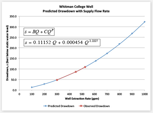 Chart illustrating Whitman College Well predicted drawdown against observed drawdown